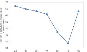 Stressin ja palautumisen tasapainoa kuvaava indeksi