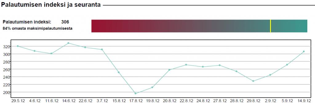 Palautumisen indeksi ja seuranta