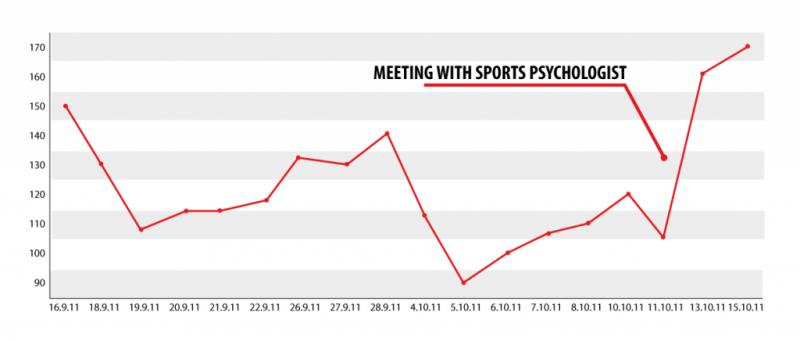 Urheilupsykologin tapaamisen jälkeen urheilijan suoritus- ja palautumistaso nousee