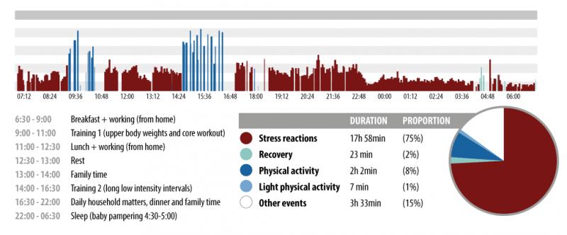 stress-chart-31032015-eng