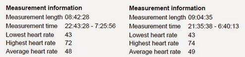 Sleep recovery measurement information