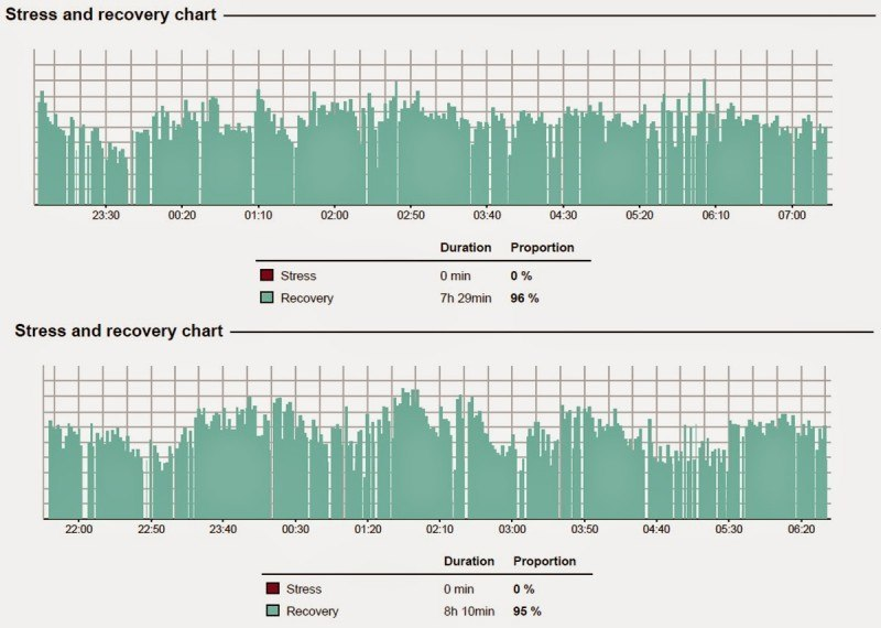 Stress and recovery chart during training camp