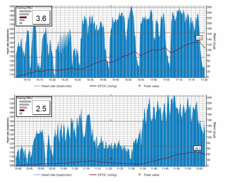 Training Effect graphs