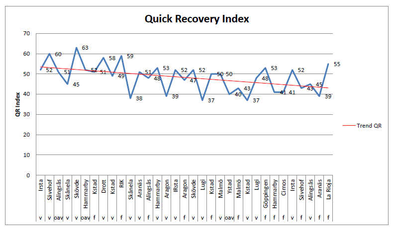Quick Recovery Index graph