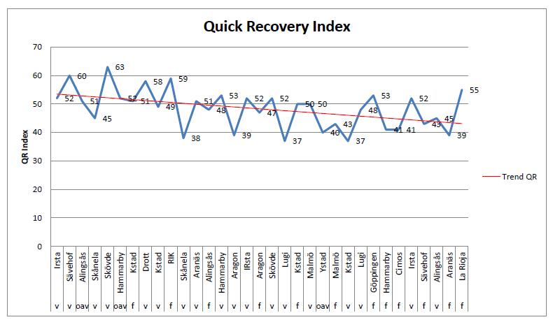 quick_recovery_index_eskilstuna_handball_firstbeat
