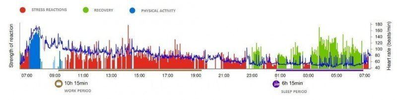 Lifestyle Assessment result graph