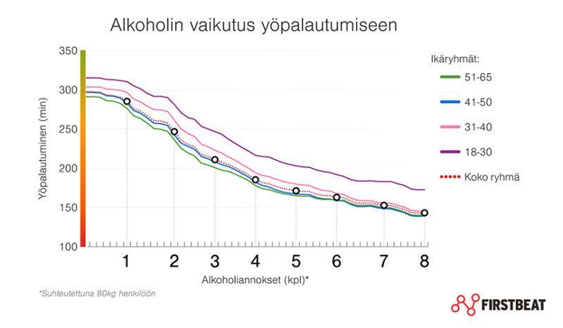 Alkoholi heikentää yöpalautumista huomattavasti