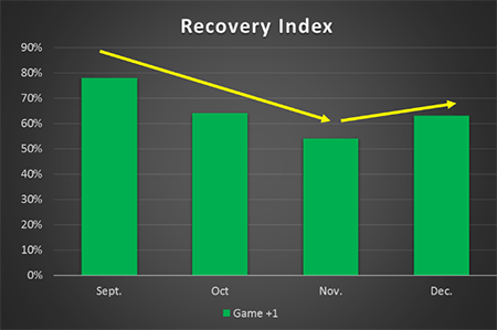 firstbeat sports recovery index