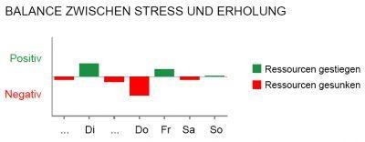 02_Stress und Erholung