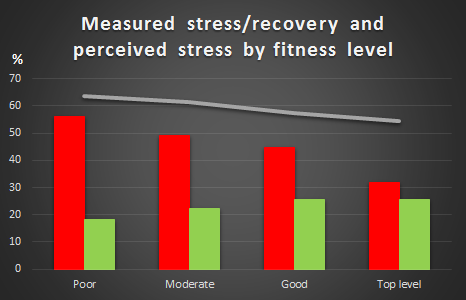graph_stress vs recovery