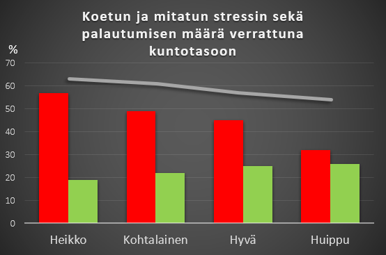 palautuminen vs stressi-kaavio