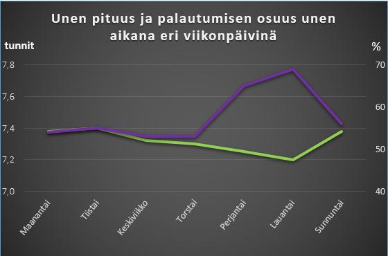 palautuminen-yön-aikana-kaavio