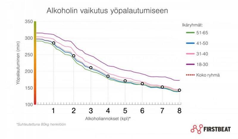Alkoholin vaikutus yöpalautumiseen -kuvaaja