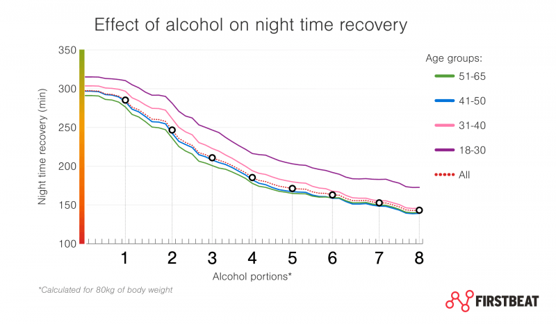 Effect of alcohol on night time recovery