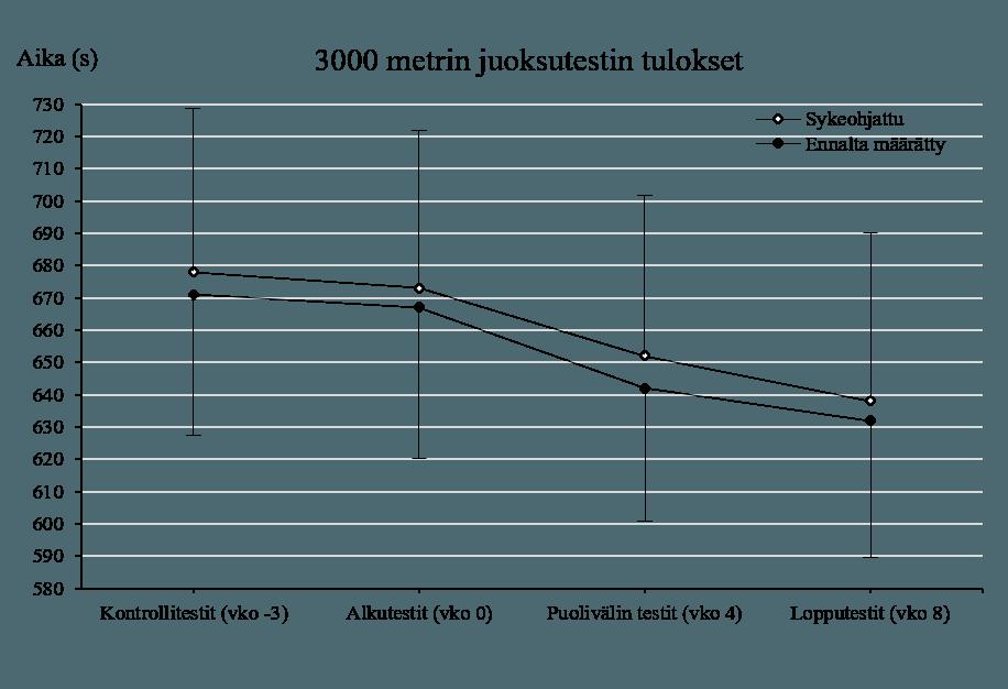 3000 metrin juoksutestin tulokset blokkiharjoitusjakson aikana
