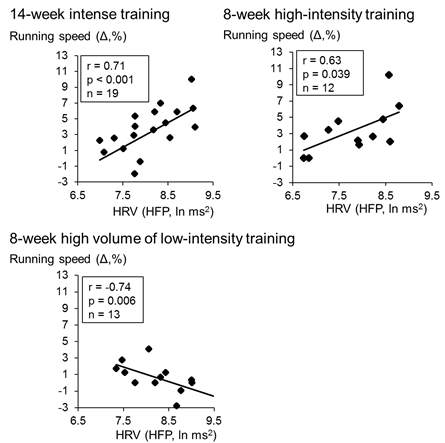 Relationships between changes in maximal aerobic running speed and pretraining nocturnal HRV