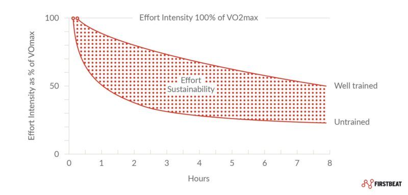 Enhanced VO2max Sustainability Race Time Prediction