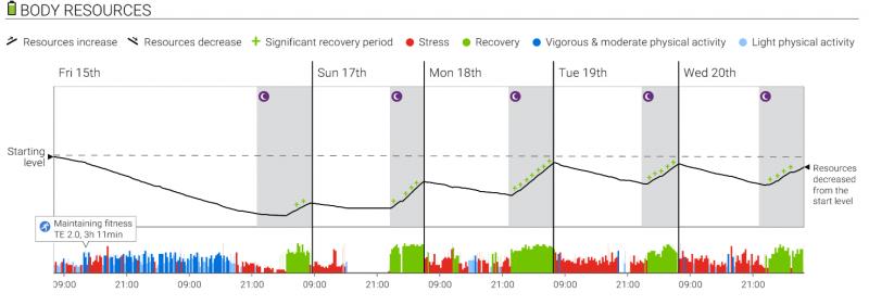Voimavarat laskivat kilpailun aikana todella paljon, mutta palautuminen alkoi mukavasti