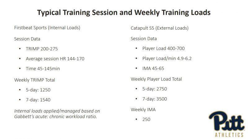 tim beltz training load
