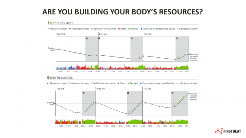 The Body Resources graph provides a visual representation of whether we are depleting (top) or recharging (bottom) our battery, by looking at the balance between stress and recovery over 24h periods.