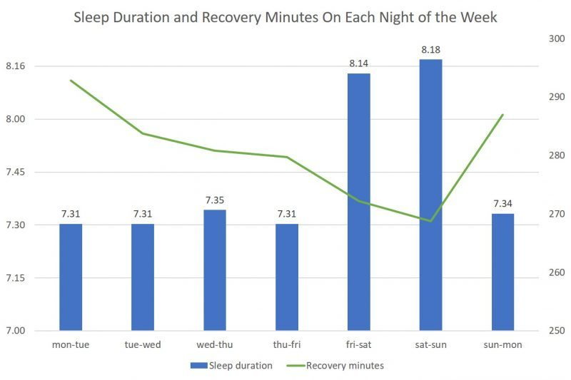 Sleep duration and recovery minutes graph