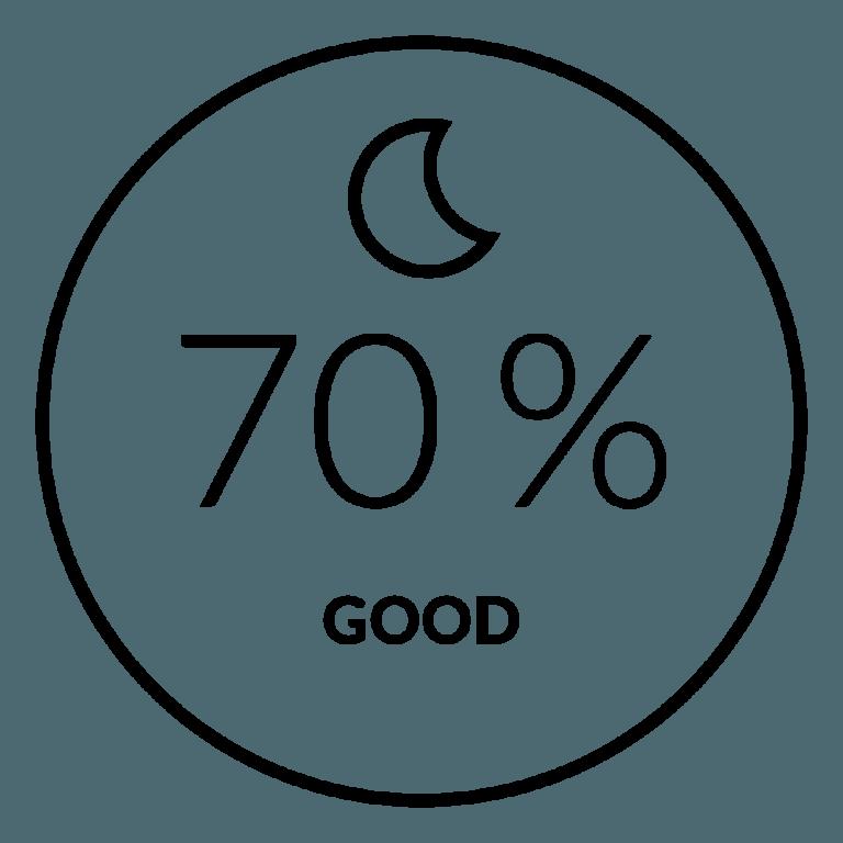 Sleep Quality Assessment - Firstbeat Feature