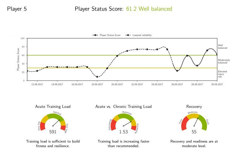 Player Status Analysis, Firstbeat premium feature