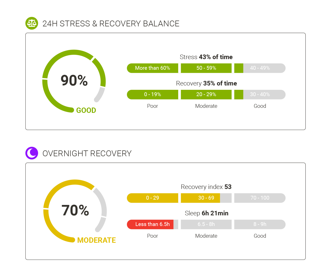 24h Stress and recovery