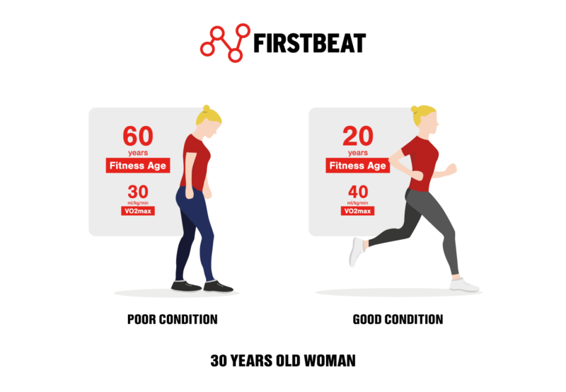 a 30-year old can have a fitness age between 20 and 79, depending on VO2max