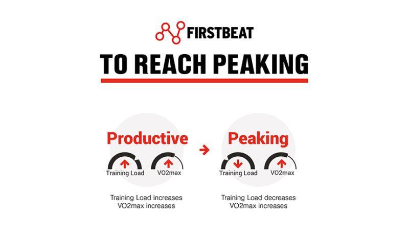 Training Status - to reach peaking
