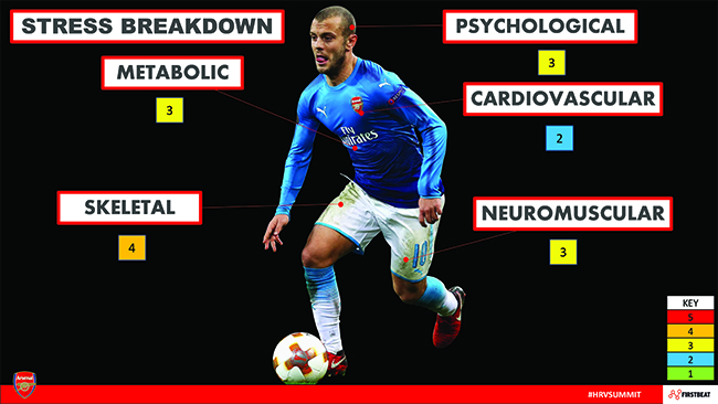 tom allen arsenal slide stress breakdown