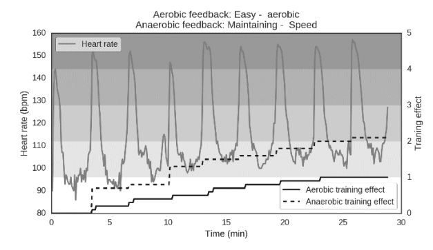 Anaerobic feedaback: Easy- aerobic. Anaerobic feedback: Maintaining - speed.
