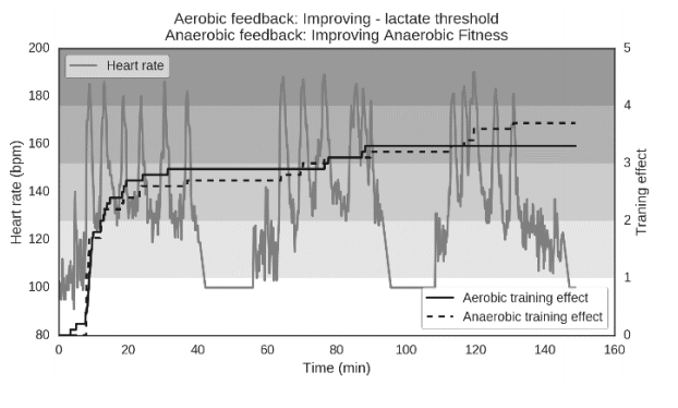 Aerobic feedback: Improving - lactate threshold. Anaerobic feedback: Improving anaerobic fitness.