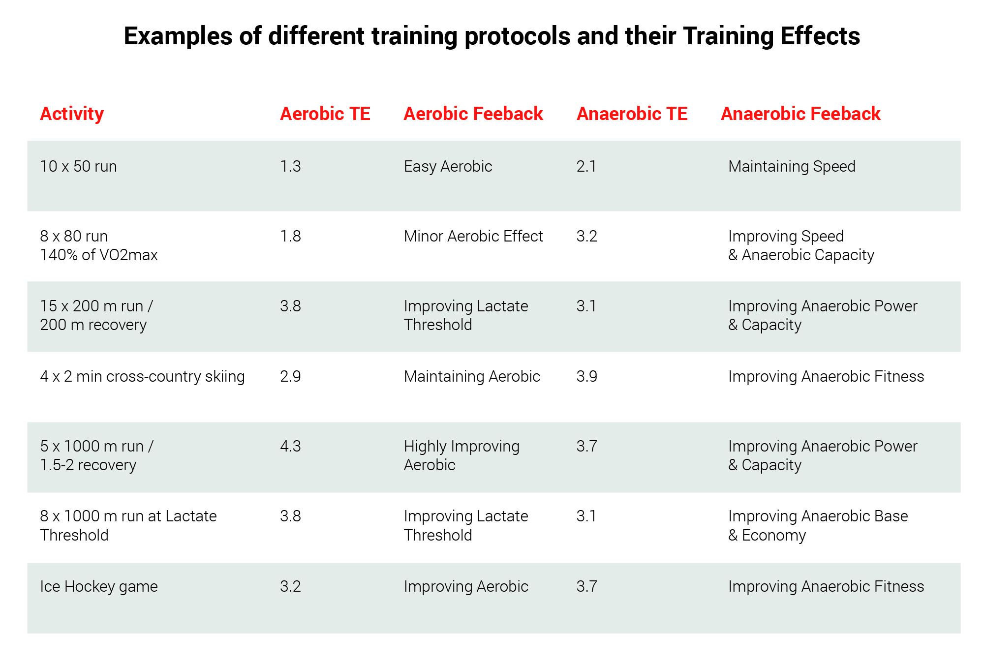 Training Effect chart: Different training protocols provide different Training Effects