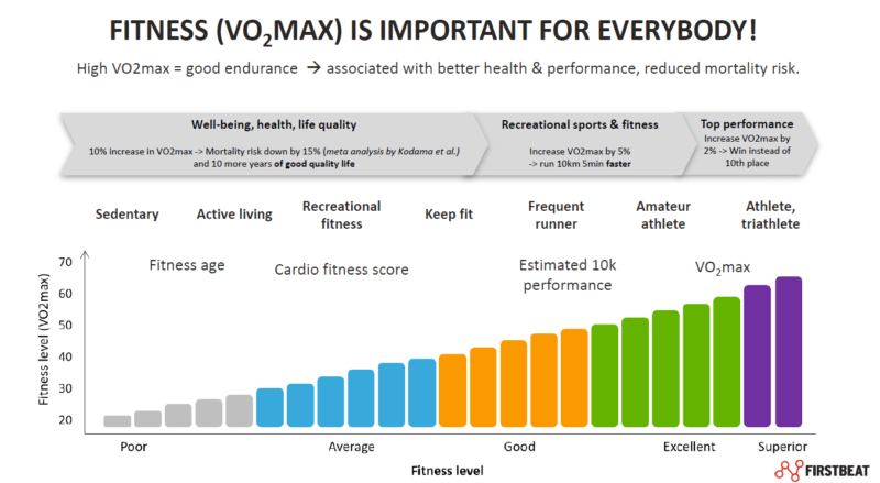 Vo2Max is important for everybody as it's associated with better health and performance.