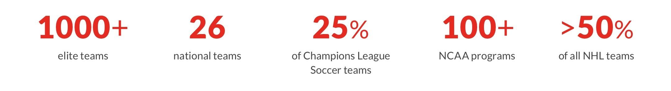 1000+ elite teams   26 national teams   100+ NCAA programs   >50% of all NHL teams   25% of Champions League Soccer teams