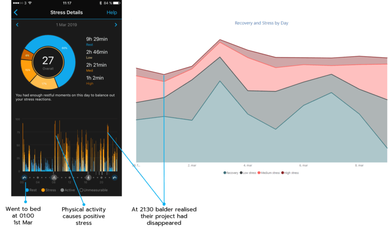 Stress and recovery details by Garmin's analytics