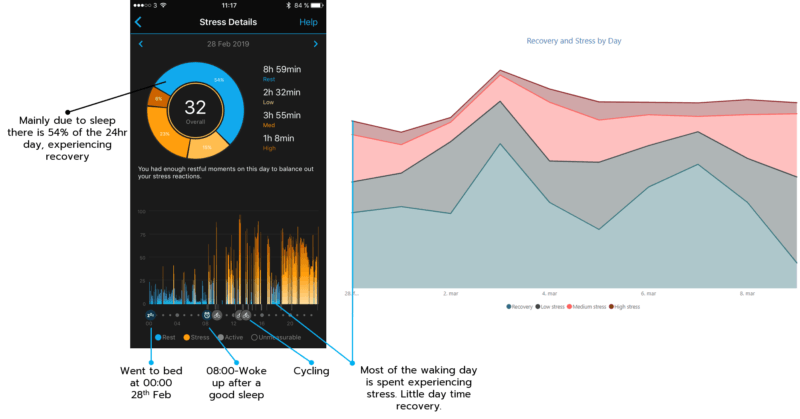 Stress and recovery on a Garmin watc