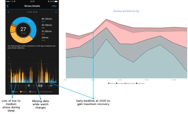 Stress and recovery details from a measurement with Garmin watch
