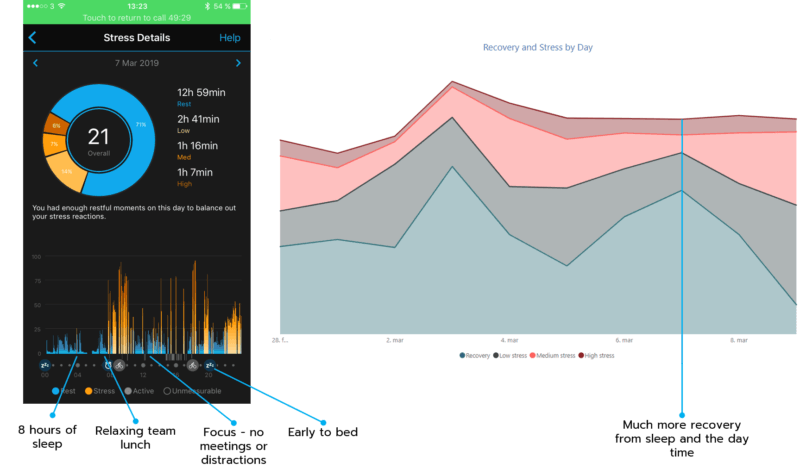 More relaxing day on Thursday as seen from the Garmin watch's analytics.