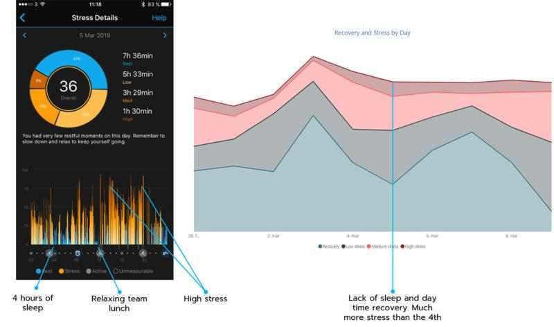 Stress and recovery details of Tuesday with high stress peaks.