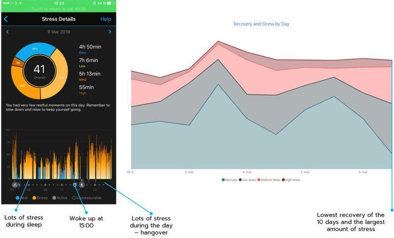 Garmin watch's analytics