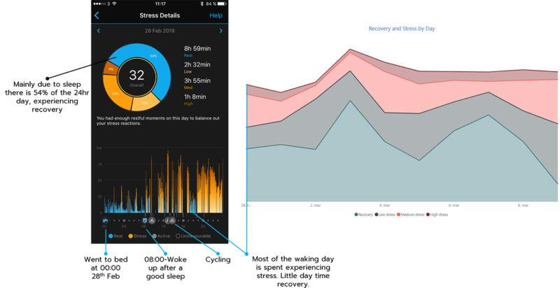 Stress and recovery on Garmin watch