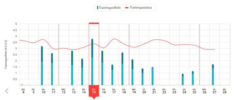 Firstbeat Sports Trainingsstatus Chart