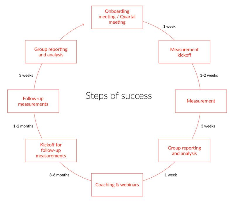 How Firstbeat Lifestyle Assesment for corporations work