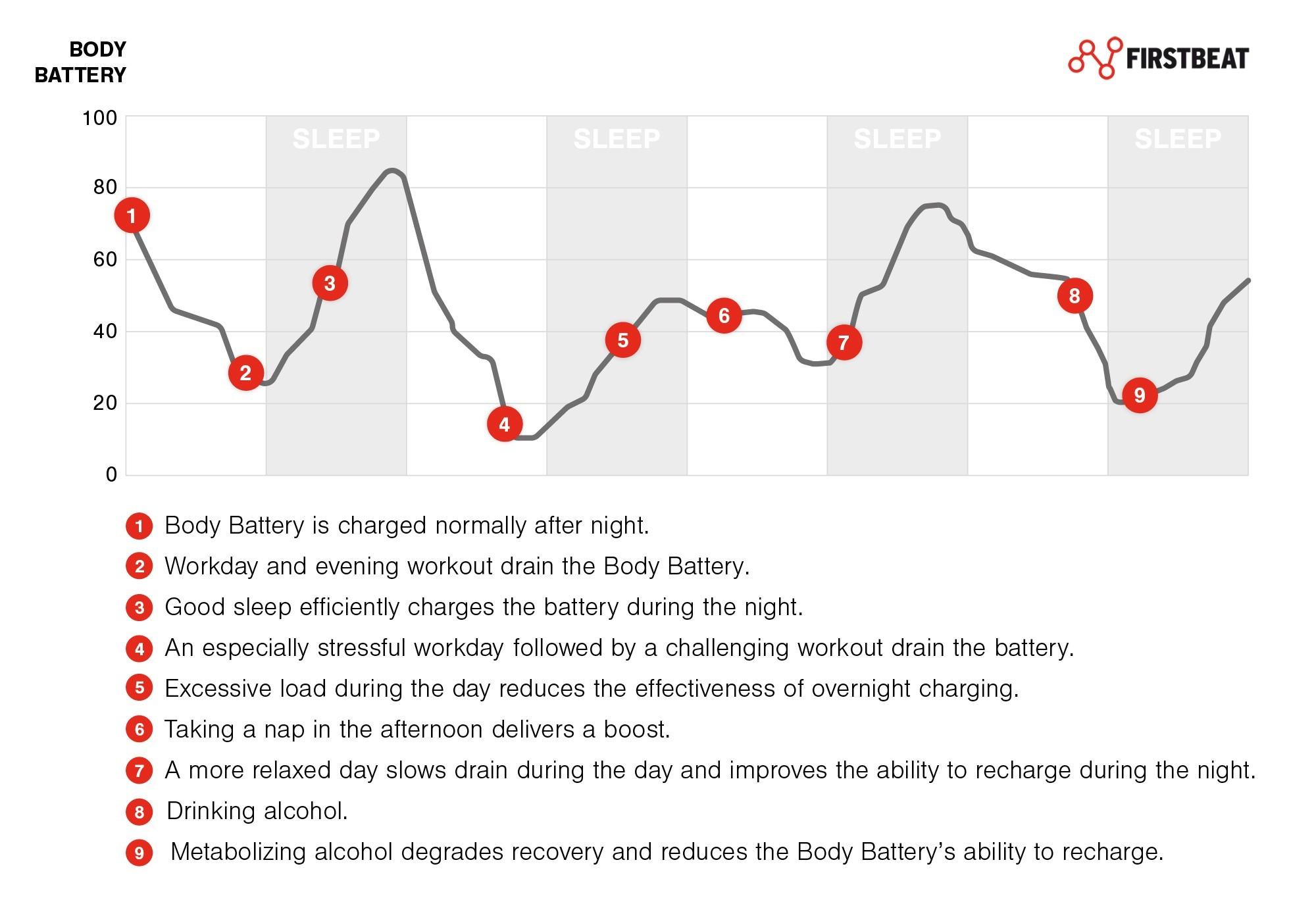 Body Battery 4-day graph