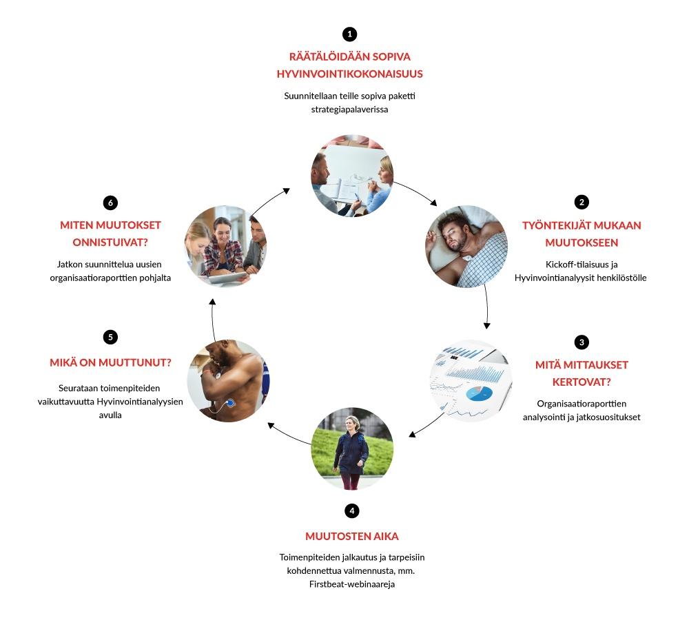 Firstbeat - Kumppanisi strategisessa tyokykyjohtamisessa