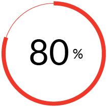 80 % tekee muutoksen elamantapoihinsa