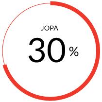 30% vahemman sairauspoissaoloja