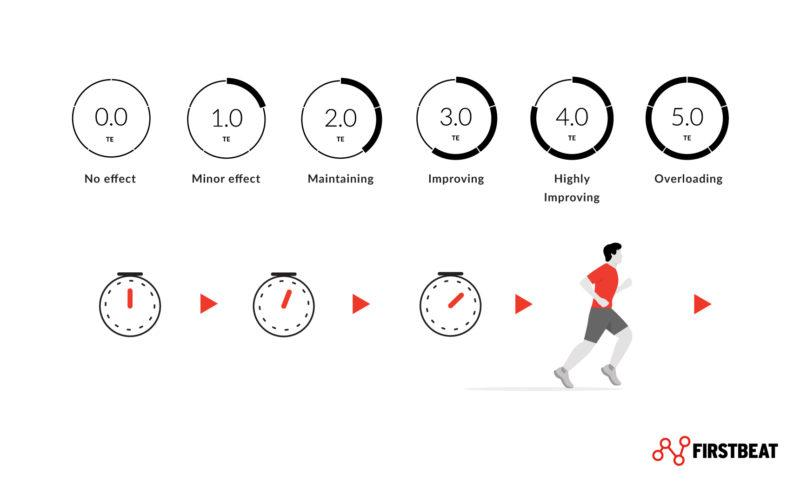 firstbeat aerobic training effect progress